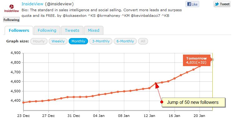 insideview followers jump at engagement